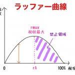 ラッファー曲線